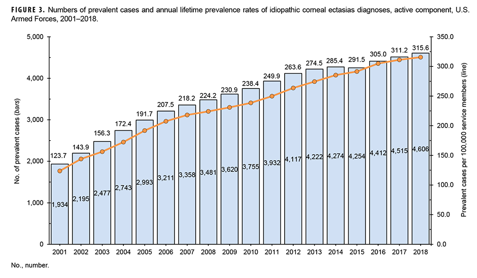 Numbers of prevalent cases and annual lifetime prevalence rates of idiopathic corneal ectasias diagnoses, active component, U.S. Armed Forces, 2001–2018.