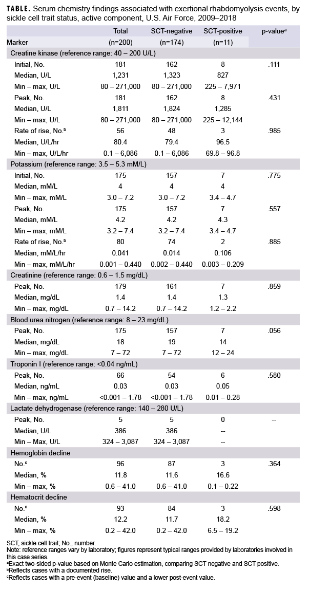 TABLE. Serum chemistry findings associated with exertional rhabdomyolysis events, by sickle cell trait status, active component, U.S. Air Force, 2009–2018