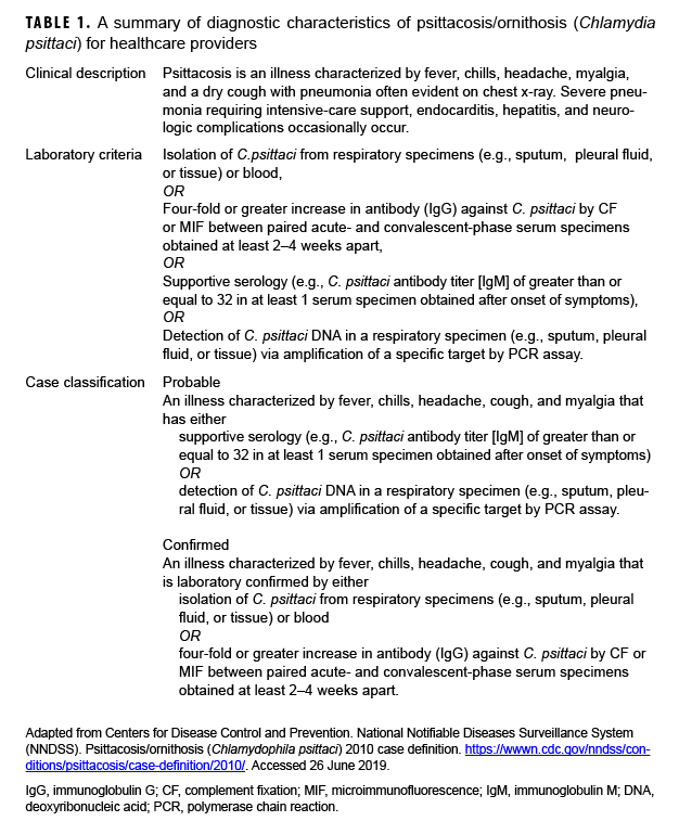 A summary of diagnostic characteristics of psittacosis/ornithosis (Chlamydia psittaci) for healthcare providers