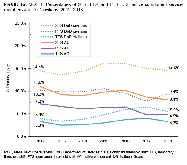FIGURE 1a. MOE 1: Percentages of STS, TTS, and PTS, U.S. active component service members and DoD civilians, 2012–2018