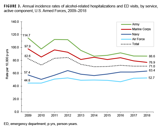 FIGURE 3. Annual incidence rates of alcohol-related hospitalizations and ED visits, by service, active component, U.S. Armed Forces, 2009–2018
