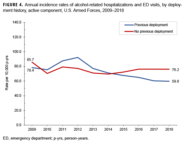 FIGURE 4. Annual incidence rates of alcohol-related hospitalizations and ED visits, by deployment history, active component, U.S. Armed Forces, 2009–2018
