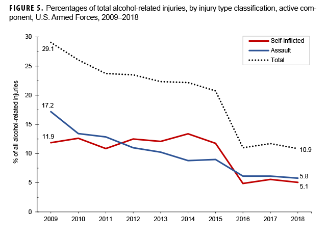 FIGURE 5. Percentages of total alcohol-related injuries, by injury type classification, active component, U.S. Armed Forces, 2009–2018