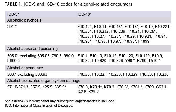 TABLE 1. ICD-9 and ICD-10 codes for alcohol-related encounters