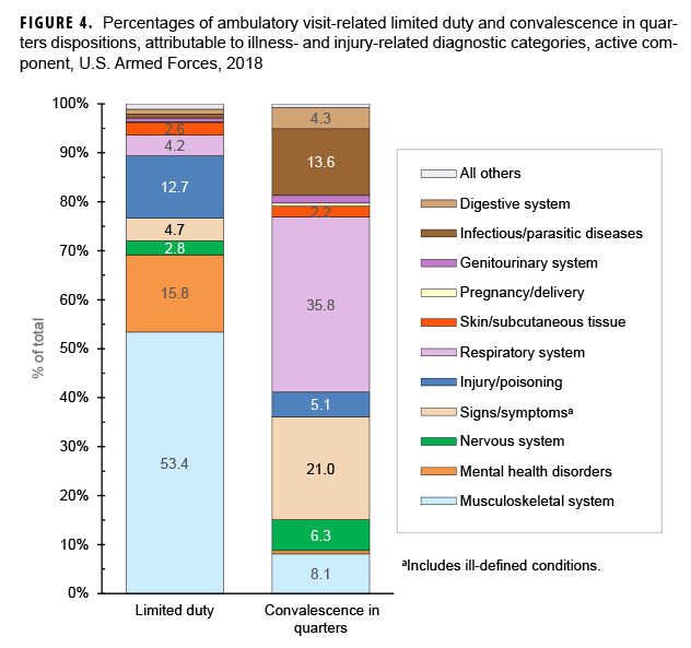 Percentages of ambulatory visit-related limited duty and convalesce in quarters dispositions, attributable to illness- and injury-related diagnostic categories, active component, U.S. Armed Forces, 2018