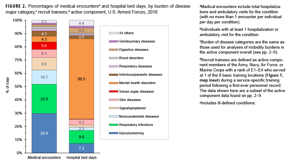 Percentages of medical encountersa and hospital bed days, by burden of disease major category,c among recruit trainees,d active component, U.S. Armed Forces, 2018