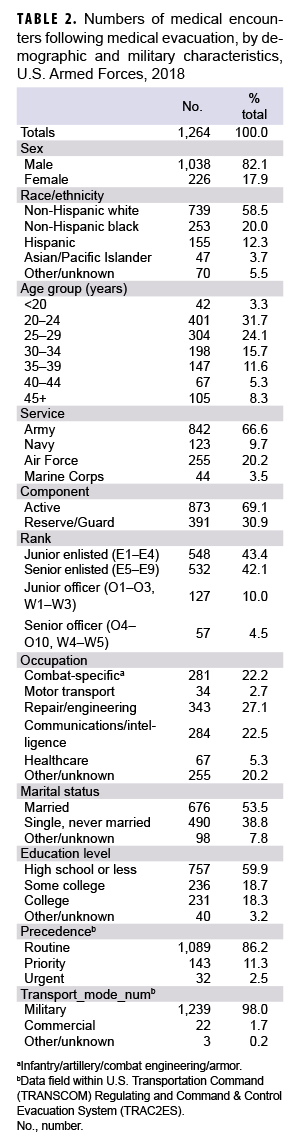 Numbers of medical encounters following medical evacuation, by demographic and military characteristics, U.S. Armed Forces, 2018