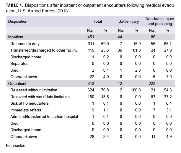 Dispositions after inpatient or outpatient encounters following medical evacuation, U.S. Armed Forces, 2018