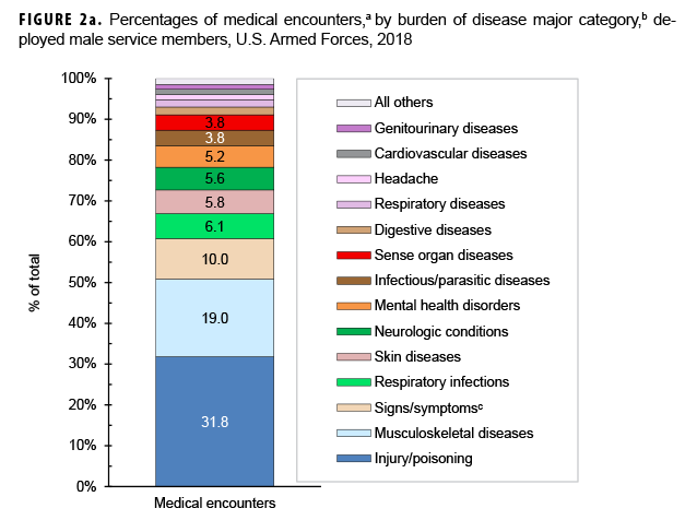 Percentages of medical encounters,a by burden of disease major category,b among deployed male service members, U.S. Armed Forces, 2018