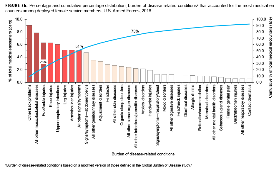 Percentage and cumulative percentage distribution, burden of disease-related conditionsa that accounted for the most medical encounters among deployed female service members, U.S. Armed Forces, 2018