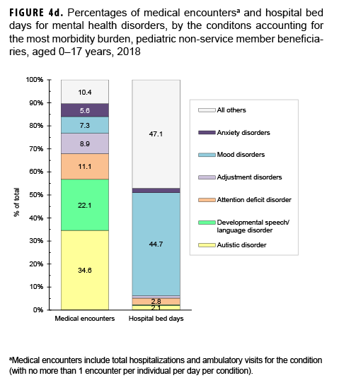 Percentages of medical encountersa and hospital bed days for mental health disorders by the conditions accounting for the most morbidity burden, pediatric non-service member beneficiaries, aged 0–17 years, 2018