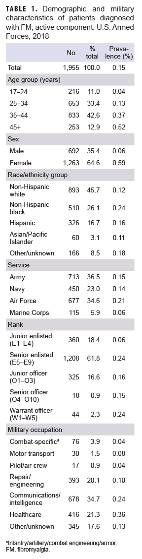 TABLE 1. Demographic and military characteristics of patients diagnosed with FM, active component, U.S. Armed Forces, 2018
