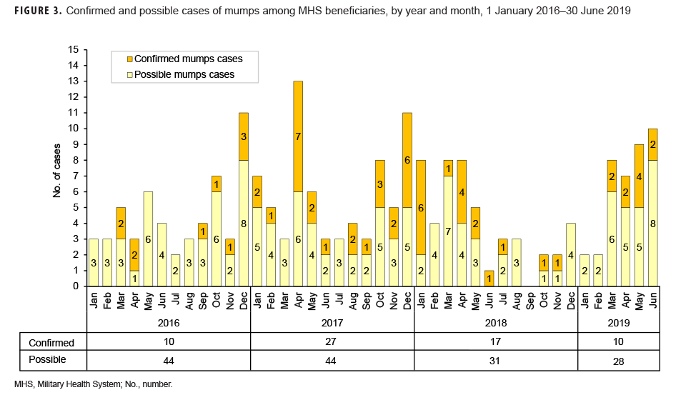 Confirmed and possible cases of mumps among MHS beneficiaries, by year and month, 1 January 2016–30 June 2019