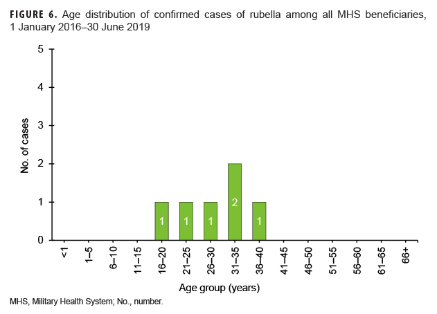 Age distribution of confirmed cases of rubella among all MHS beneficiaries, 1 January 2016–30 June 2019