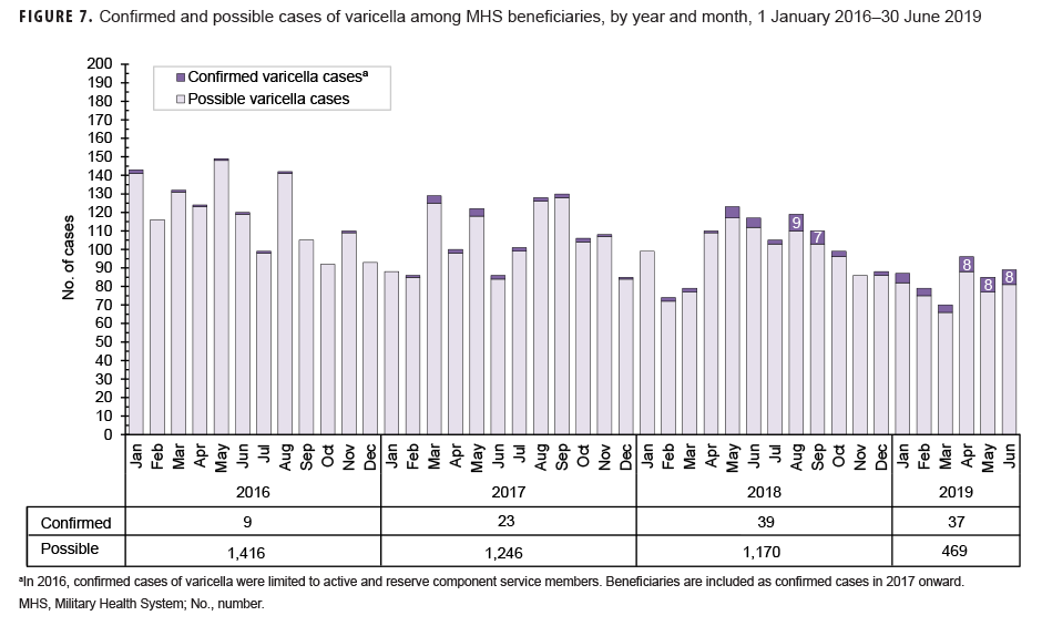 Confirmed and possible cases of varicella among MHS beneficiaries, by year and month, 1 January 2016–30 June 2019
