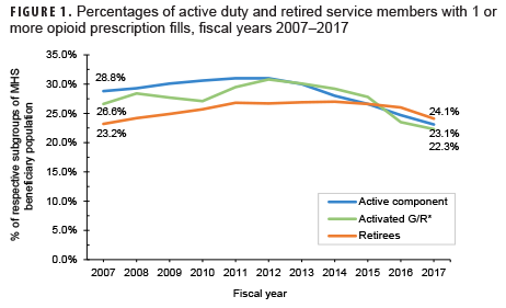 Percentages of active duty and retired service members with 1 or more opioid prescription fills, fiscal years 2007–2017