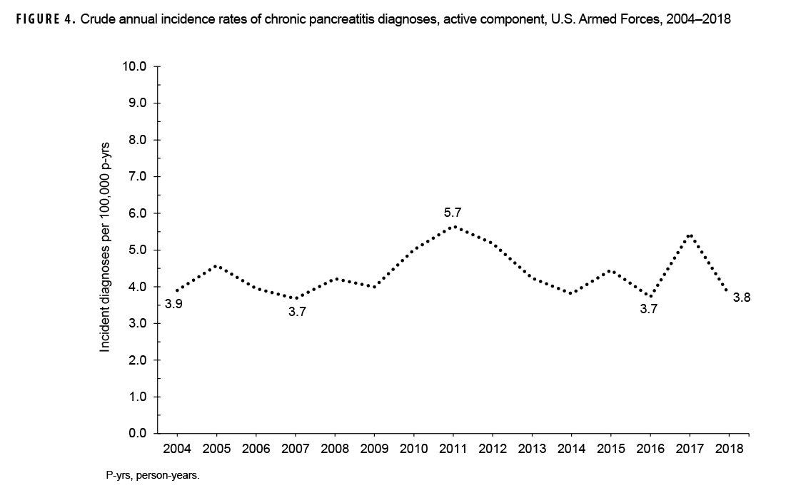 FIGURE 4. Crude annual incidence rates of chronic pancreatitis diagnoses, active component, U.S. Armed Forces, 2004–2018