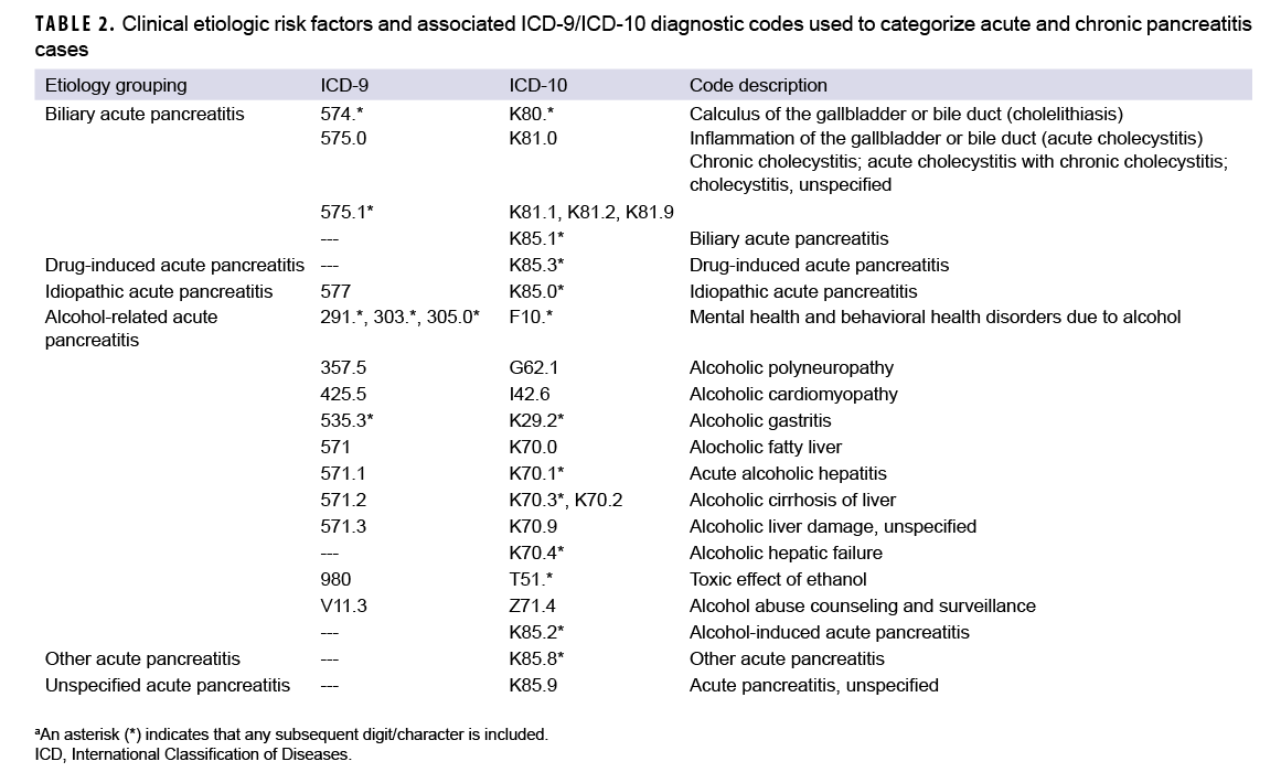 TABLE 2. Clinical etiologic risk factors and associated ICD-9/ICD-10 diagnostic codes used to categorize acute and chronic pancreatitiscases