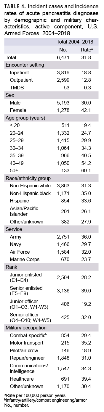 TABLE 4. Incident cases and incidence rates of acute pancreatitis diagnoses by demographic and military characteristics, active component, U.S. Armed Forces, 2004–2018
