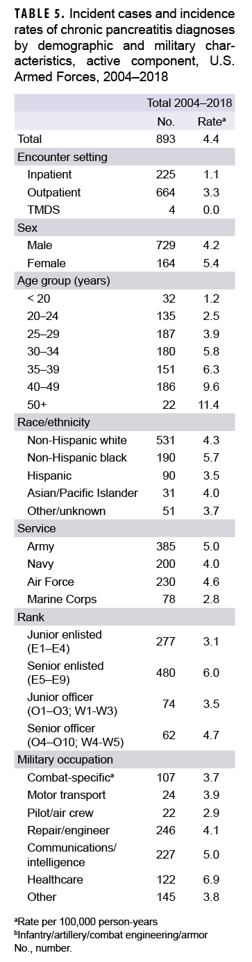 TABLE 5. Incident cases and incidence rates of chronic pancreatitis diagnoses by demographic and military characteristics, active component, U.S. Armed Forces, 2004–2018