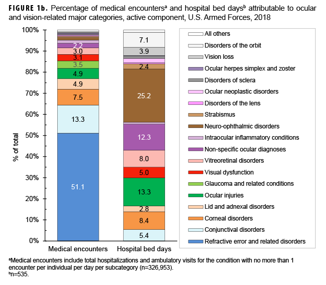 Percentage of medical encountersa and hospital bed daysb attributable to ocular and vision-related major categories, active component, U.S. Armed Forces, 2018
