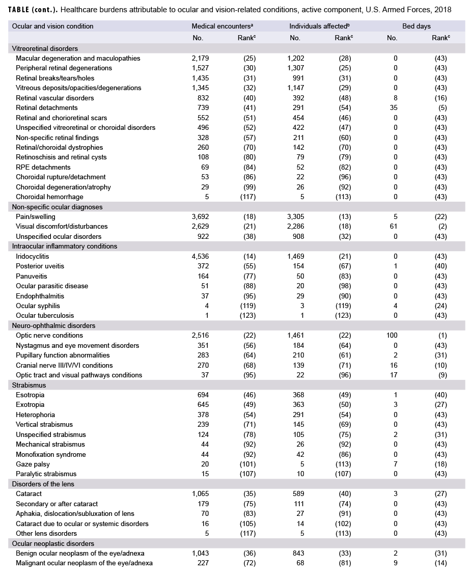 Healthcare burdens attributable to ocular and vision-related conditions, active component, U.S. Armed Forces, 2018