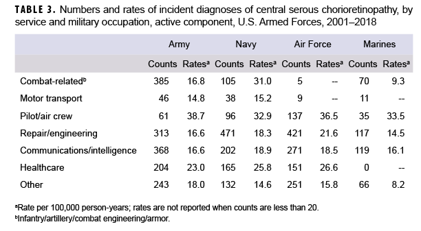 Numbers and rates of incident diagnoses of central serous chorioretinopathy, by service and military occupation, active component, U.S. Armed Forces, 2001–2018
