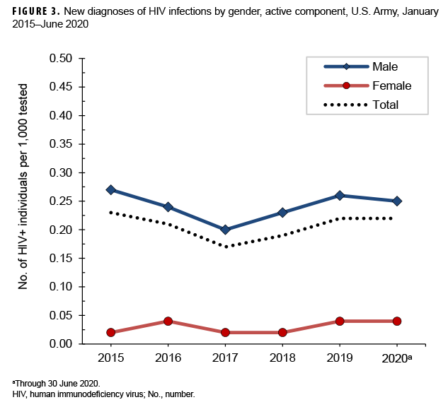 FIGURE 3. New diagnoses of HIV infections by gender, active component, U.S. Army, January 2015–June 2020