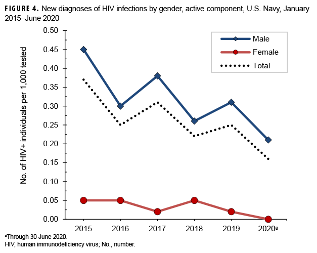 FIGURE 4. New diagnoses of HIV infections by gender, active component, U.S. Navy, January 2015–June 2020