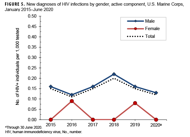 FIGURE 5. New diagnoses of HIV infections by gender, active component, U.S. Marine Corps, January 2015–June 2020