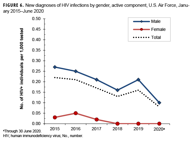 FIGURE 6. New diagnoses of HIV infections by gender, active component, U.S. Air Force, January 2015–June 2020