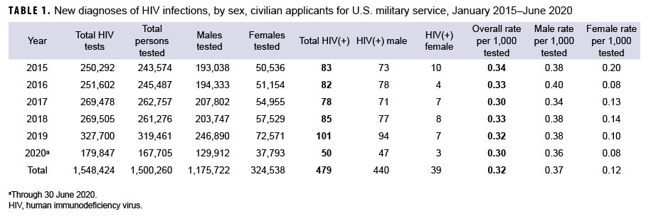 TABLE 1. New diagnoses of HIV infections, by sex, civilian applicants for U.S. military service, January 2015–June 2020