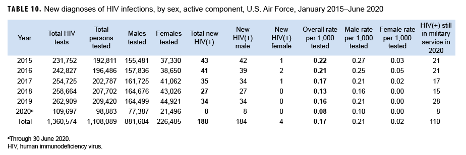 TABLE 10. New diagnoses of HIV infections, by sex, active component, U.S. Air Force, January 2015–June 2020