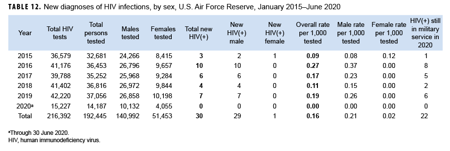 TABLE 12. New diagnoses of HIV infections, by sex, U.S. Air Force Reserve, January 2015–June 2020