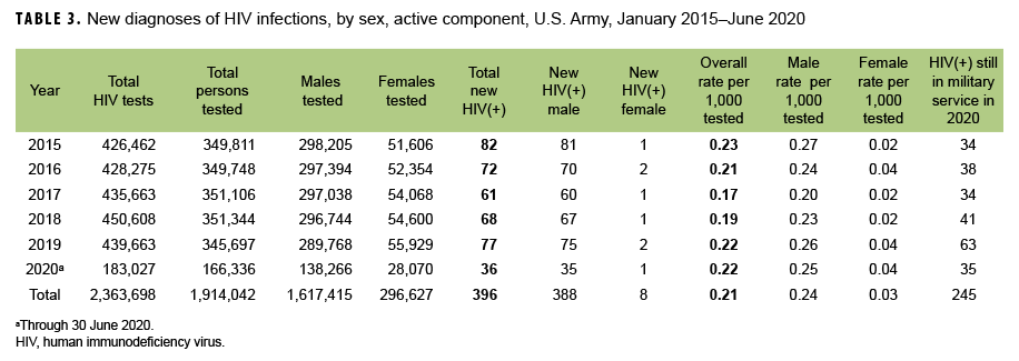 TABLE 3. New diagnoses of HIV infections, by sex, active component, U.S. Army, January 2015–June 2020