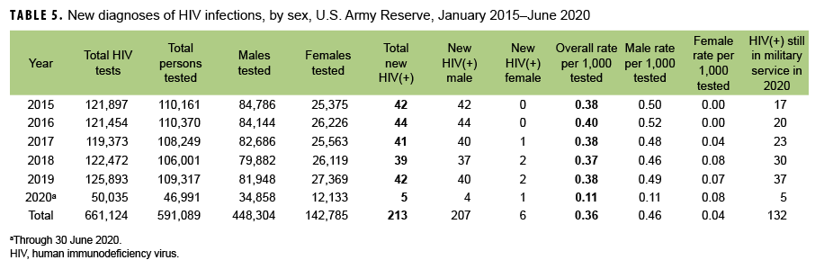 TABLE 5. New diagnoses of HIV infections, by sex, U.S. Army Reserve, January 2015–June 2020