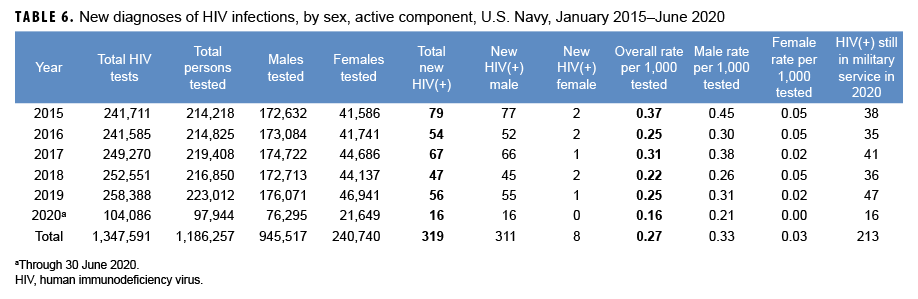 TABLE 6. New diagnoses of HIV infections, by sex, active component, U.S. Navy, January 2015–June 2020