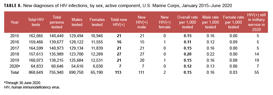 TABLE 8. New diagnoses of HIV infections, by sex, active component, U.S. Marine Corps, January 2015–June 2020