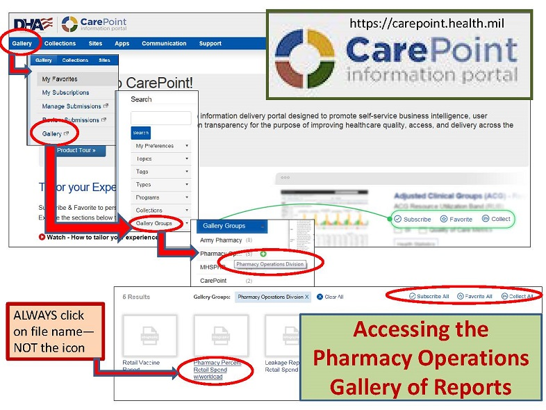 Image is an easy to follow slide to guide you to the DHA POD CarePoint Gallery