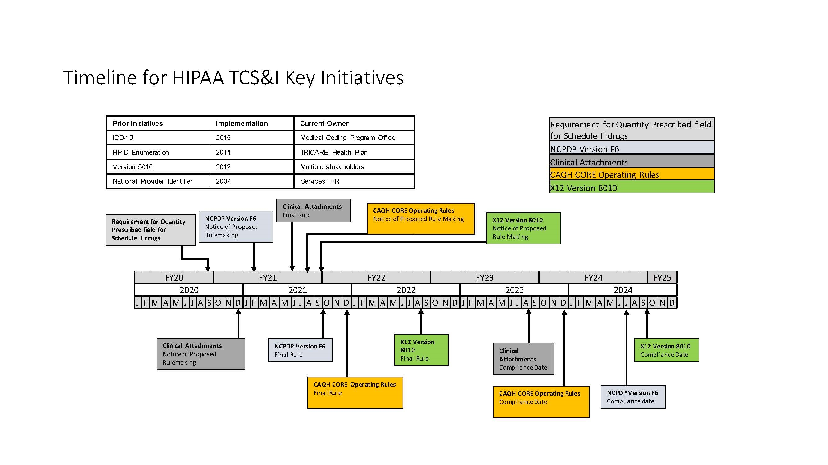 This visual depicts a timeline of HIPAA Transaction, Code Set and Identifier iniatives looking retrospectively at key accomplishments since 2015 as well as prospectively at forecasted initiatives from now until 2021.  Key initiative categories for the HIPAA TCS&I program include:  Health Plan Identifier; Clinical Attachments; Health Plan Certification; HIPAA Transactions; ICD-10, and; associated Federal Proposed and Final Rules.  The previous events are a historical lookback at key accomplishments and prior initiatives such as ICD-10 implementation.  The forward looking dates are upcoming initiatives; however, the projections are estimates as authoritative guidance and Final Rules have not yet been published.
