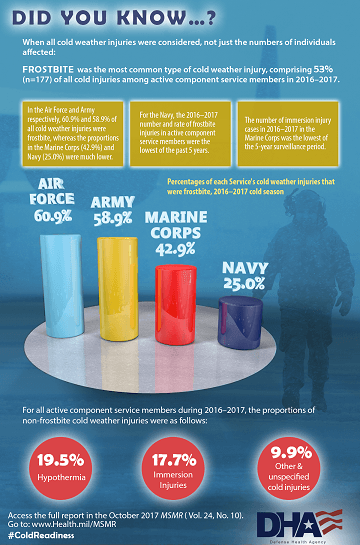 Did you know when all cold weather injuries were considered, not just the numbers of individuals affected, frostbite was the most common type of cold weather injury, comprising 53% (n=177) of all cold weather injuries among active component service members in 2016 – 2017? •	In the Air Force and Army respectively, 60.9% and 58.9% of all cold weather injuries were frostbite, whereas the proportions in the Marine Corps (42.9%) and Navy (25.0%) were much lower. •	For the Navy, the 2016-2017 number and rate of frostbite injuries in active component service members were the lowest of the past 5 years. •	The number of immersion injury cases in 2016 – 2017 in the Marine Corps was the lowest of the 5-year surveillance period. Bar graph: Percentages of each Service's cold weather injuries that were frostbite, 2016 – 2017 cold season •	Air Force (60.9%) •	Army (58.9%) •	Marine Corps (42.9%) •	Navy (25.0%) For all active component service members during the 2016 – 2017, the proportions of non-frostbite cold weather injuries were as follows: •	19.5% hypothermia •	17.7% immersion injuries •	9.9% Other & unspecified cold weather injuries Access the full report in the October 2017 MSMR (Vol. 24, No. 10). Go to: www.Health.mil/MSMR  #ColdReadiness