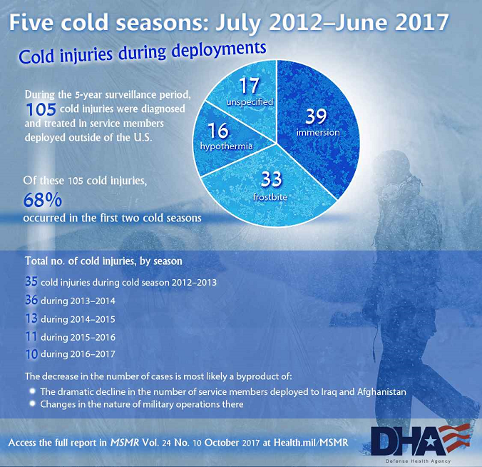 During the 5-year surveillance period, 105 cold injuries were diagnosed and treated in service members deployed outside of the U.S. Of these 105 cold injuries, 68% occurred in the first two cold seasons. Total no. of cold injuries, by season: •	35 cold injuries during cold season 2012 – 2013 •	36 during 2013 – 2014 •	13 during 2014 – 2015 •	11 during 2015 – 2016 •	10 during 2016 – 2017 The decrease in the number of cases is most likely a byproduct of: •	The dramatic decline in the number of service members deployed to Iraq and Afghanistan •	Changes in the nature of military operations there Access the full report in MSMR Vol. 24 No. 10 October 2017 at Health.mil/MSMR Pie Chart showing cold injuries during deployments: •	39 Immersion •	33 Frostbite •	17 unspecified  •	16 Hypothermia Background image shows service member walking in the snow.