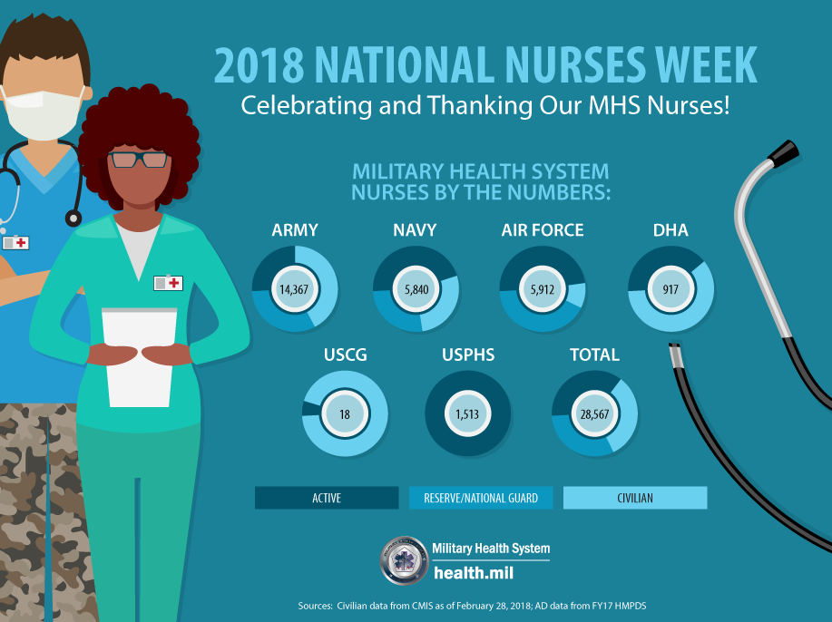 Infographics health immunization healthcare branch an infographic looking at military health system nurses by the numbers in recognition of 2018 saigontimesfo