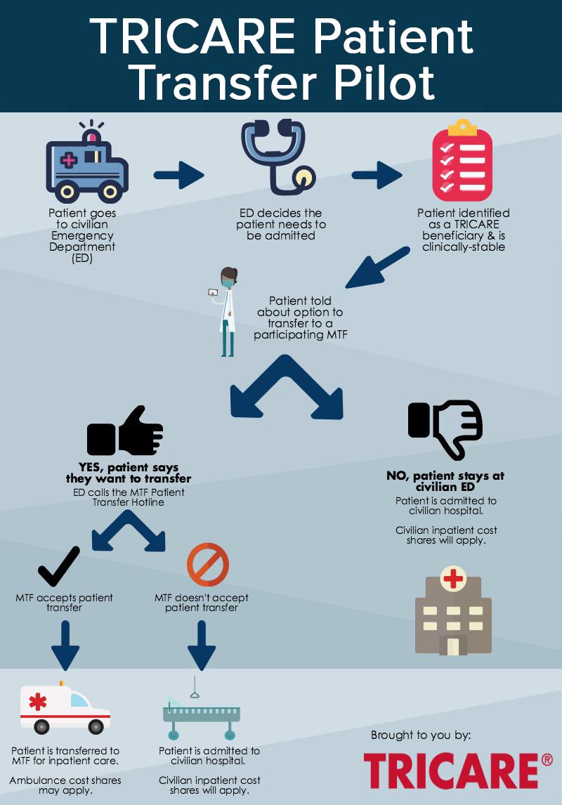 TRICARE Patient Transfer Pilot | Health.mil